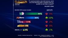 ThinkHQ Poll Results, Calgary, April 19, 2012