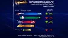 ThinkHQ Poll Results, Edmonton, April 19, 2012