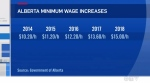 Alberta's minimum wage