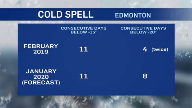 cold spell, Feb 2019, Feb 2020, Edmonton