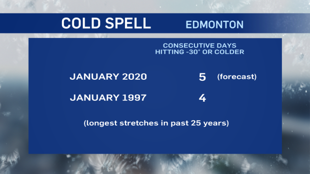 Jan 2020 Jan 1997, consecutive days -30 C