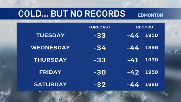 cold records, Edmonton, lows, temperatures, winter