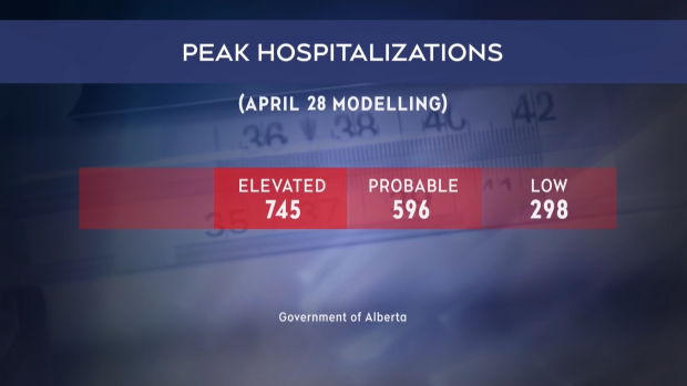 COVID-19: 97 new cases, two deaths reported in Alberta on Saturday