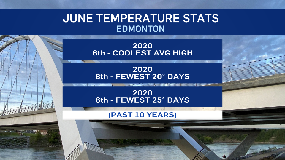 June temperatures, 6th coolest