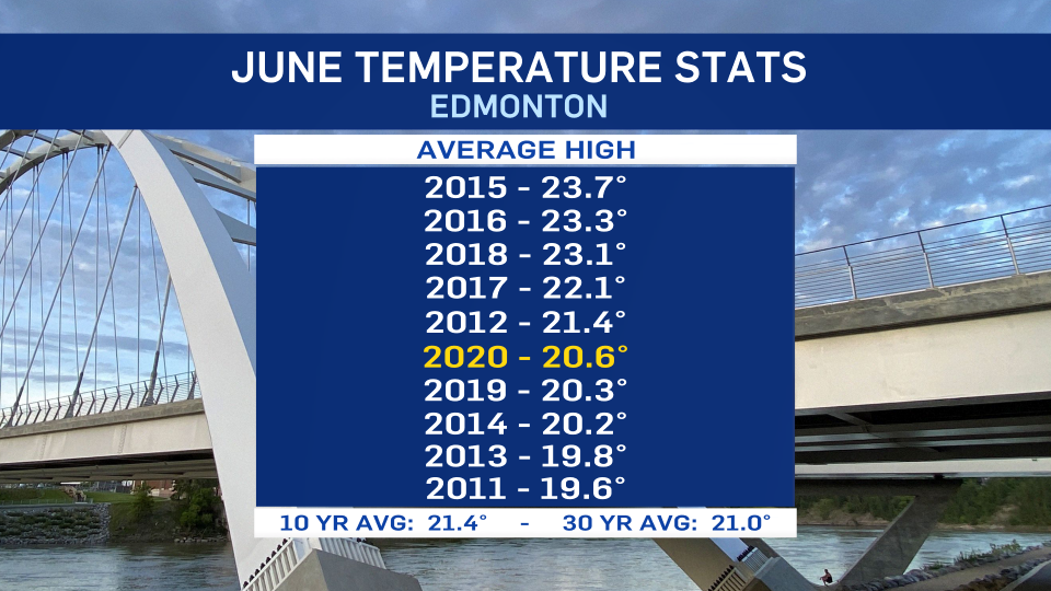 June temperatures, average highs