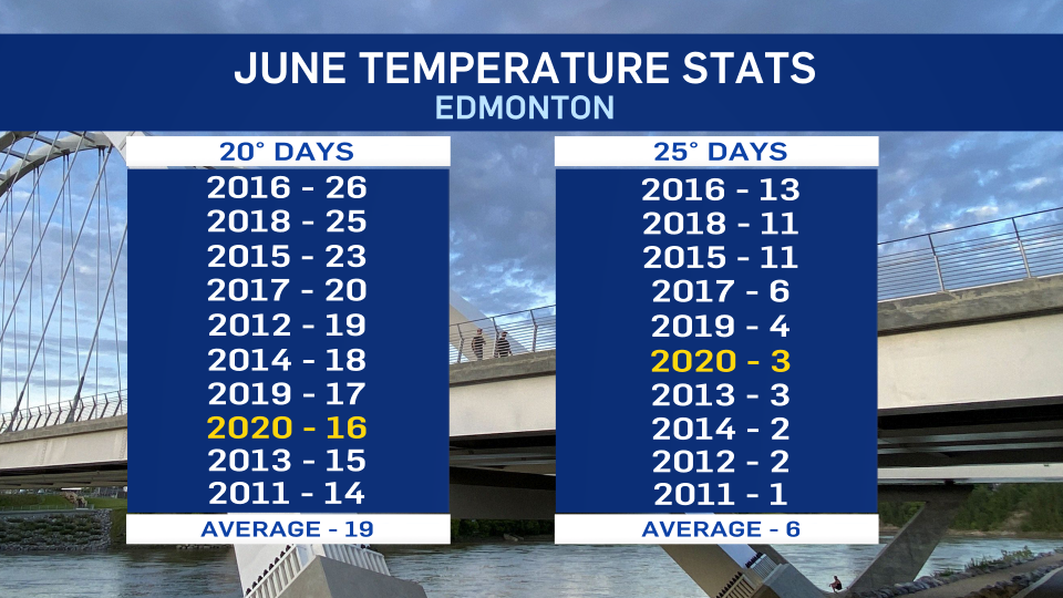 June temperatures