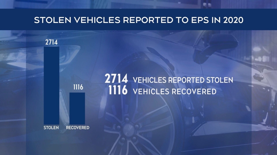 Stolen vehicle stats 2020