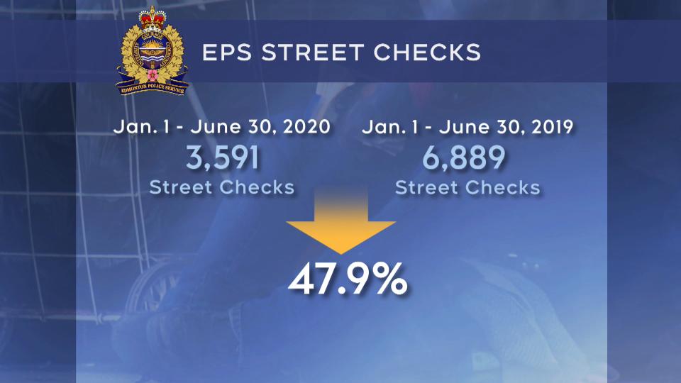 EPS, Edmonton police carding
