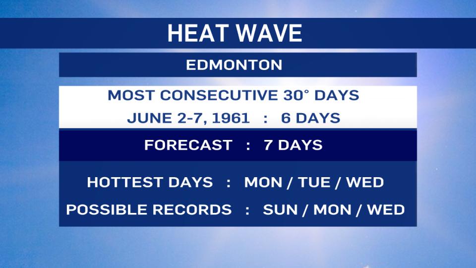 June 2021 heat wave
