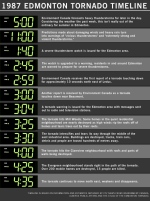 1987 Tornado Timeline
